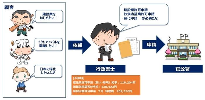 行政書士の仕事をイメージ図で表現する