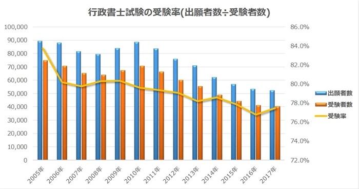 行政書士試験の受験率は下落傾向にある