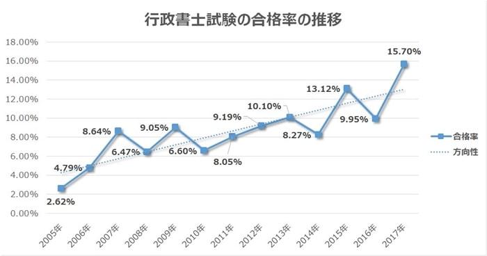 行政書士試験の合格率の推移は近年上昇傾向
