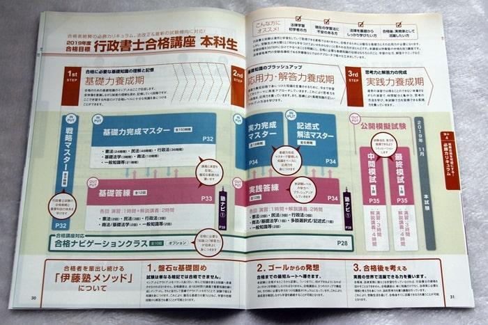 伊藤塾の行政書士講座の紹介資料、カリキュラム構成図