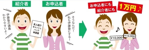 伊藤塾の友人紹介キャッシュバック制度