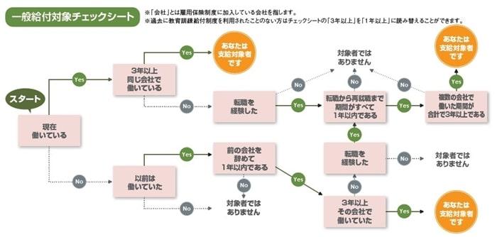 伊藤塾の行政書士講座は一般教育訓練給付制度対応
