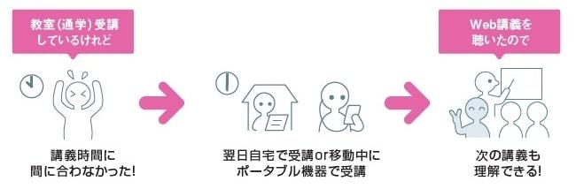 伊藤塾の通学タイプのサポート